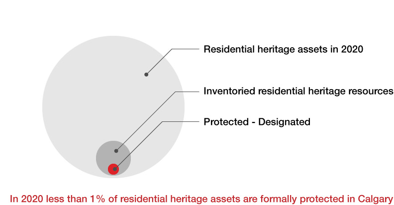 Chart showing less than 1 % of heritage assets in Calgary are protected