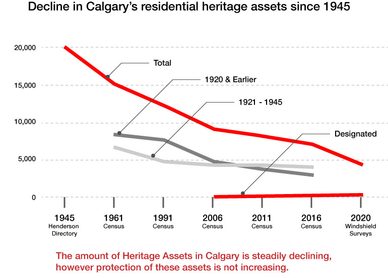 Graph showing Calgary has less than half of the heritage homes in 2020 than it had in 1961